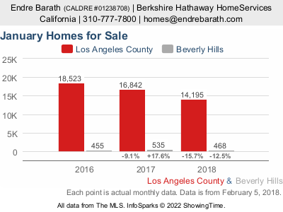 Real Estate Market Trends Los Angeles and Beverly Hills